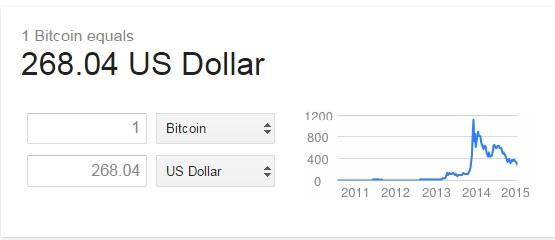 Bitcoin Price Crash 2015
