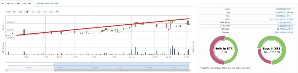 Bistake Chart