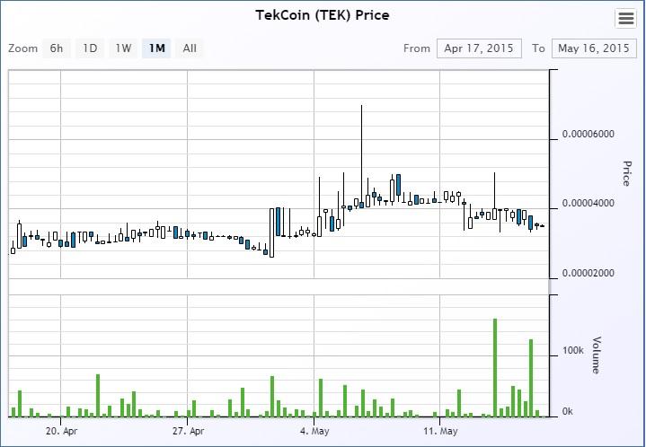 tekcoin-price chart