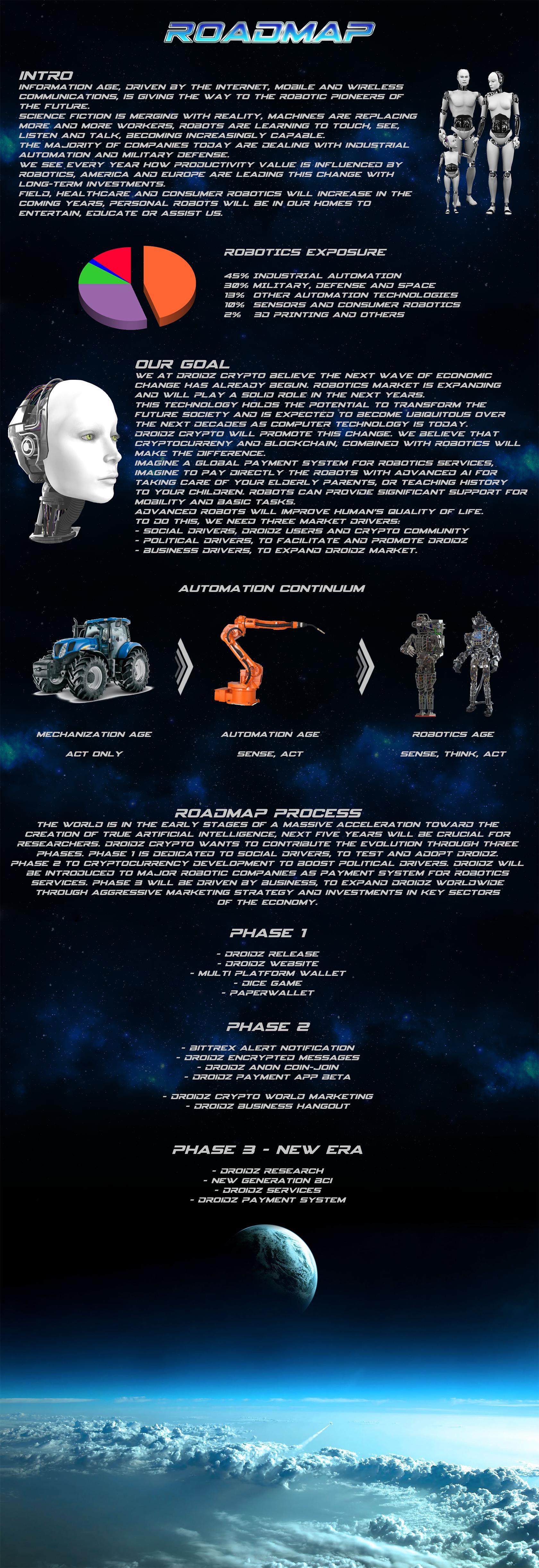 droidz coin-roadmap-3