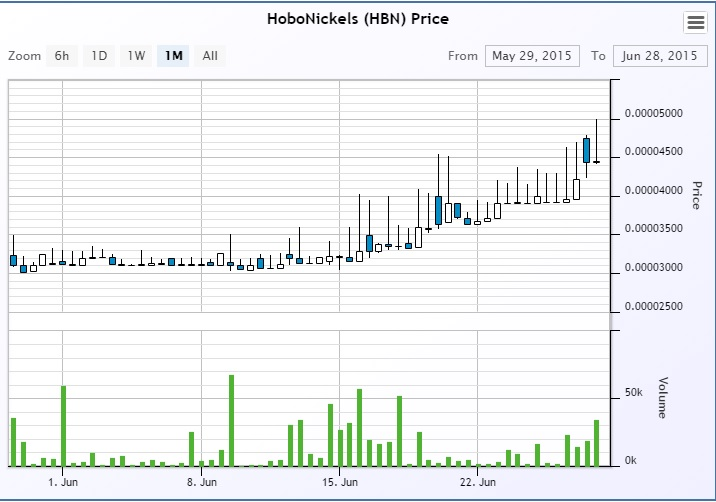 hobo-chart-June28th-2015