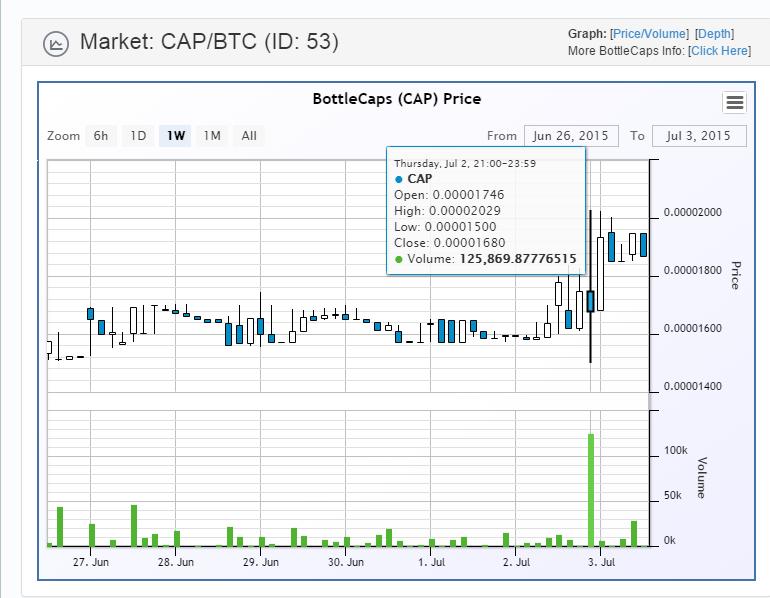 caps-chart-july 3rd 2015
