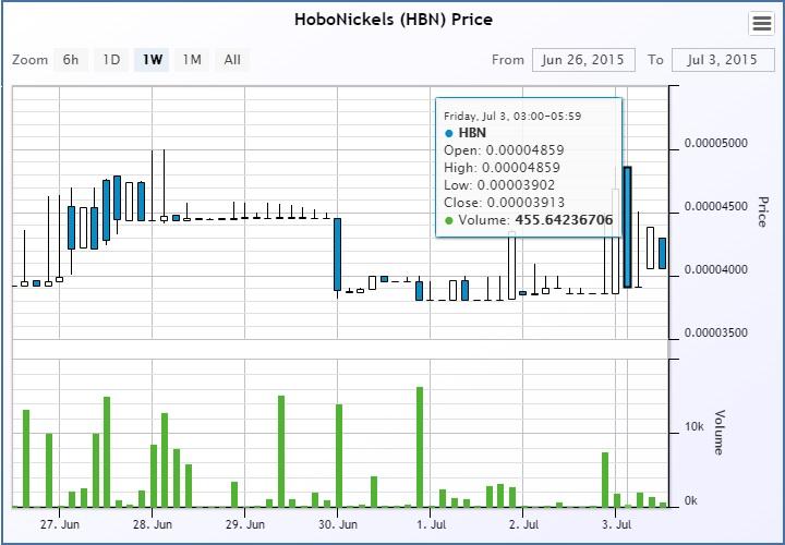 hbn-chart-july 3rd 2015