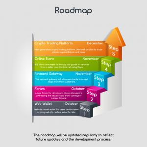 Roadmappng