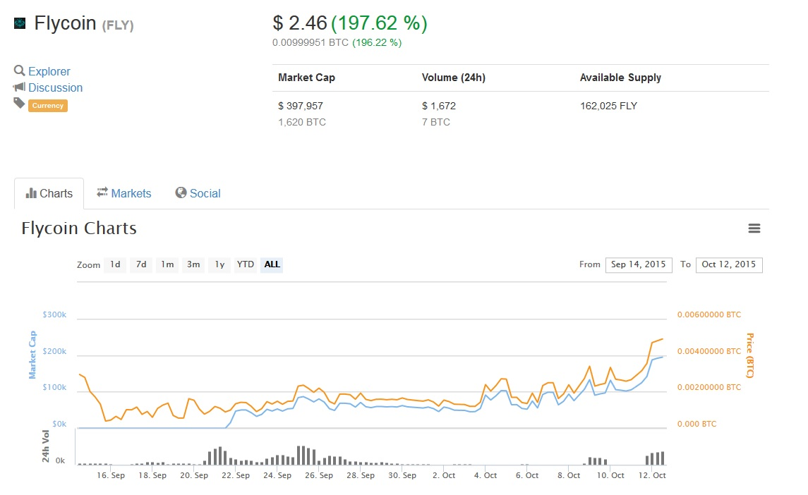 coin-market cap-oct 12th-2015